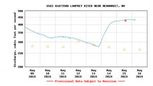Lamprey River discharge cubic feet per second
