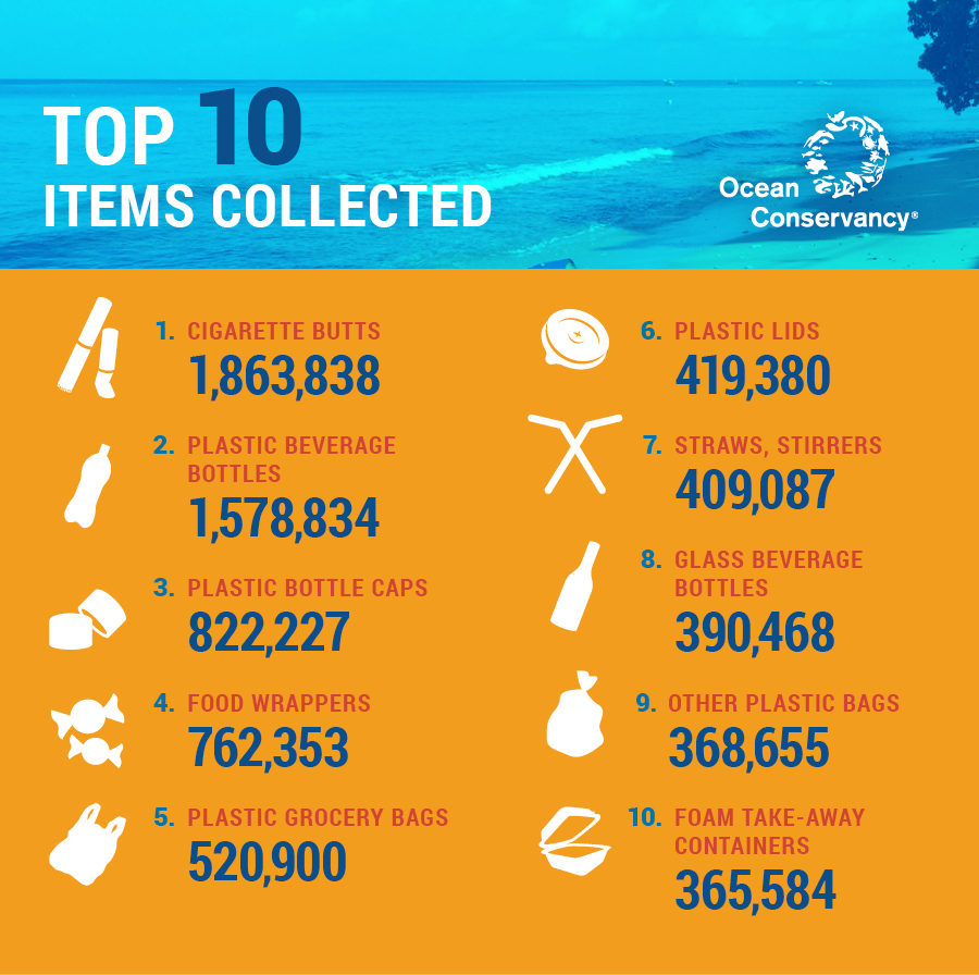 top 10 trash items collected